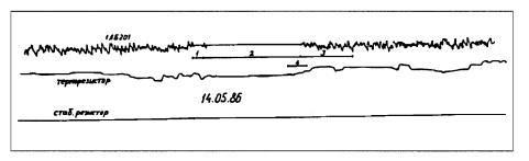 Fig.5- Crecimiento de la amplitud de la señal de ruido al tiempo del