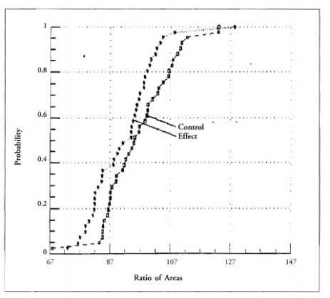 Fig.7. Los resultados de los test con dos plantas: efecto del operador vs. control.